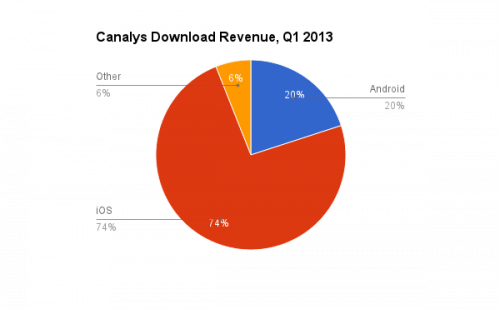 Canalys download revenue