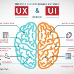 Basic features of UX and UI design, and Is there any difference between these definitions?