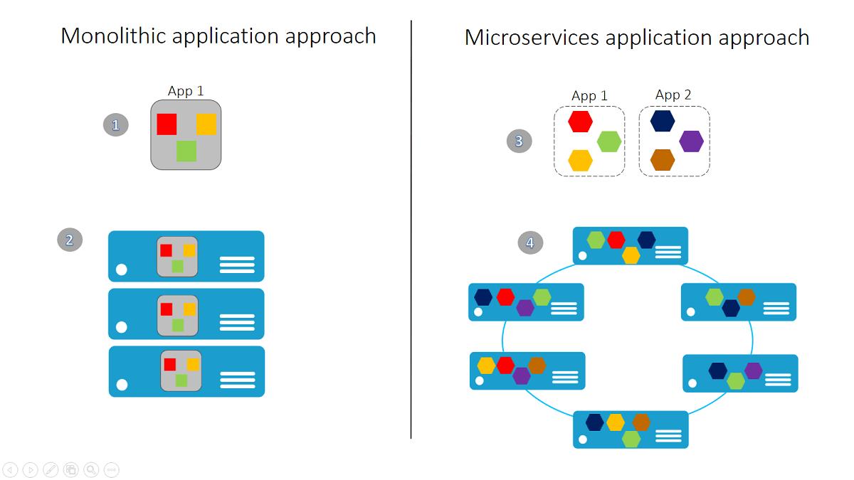 monolithic-vs-micro