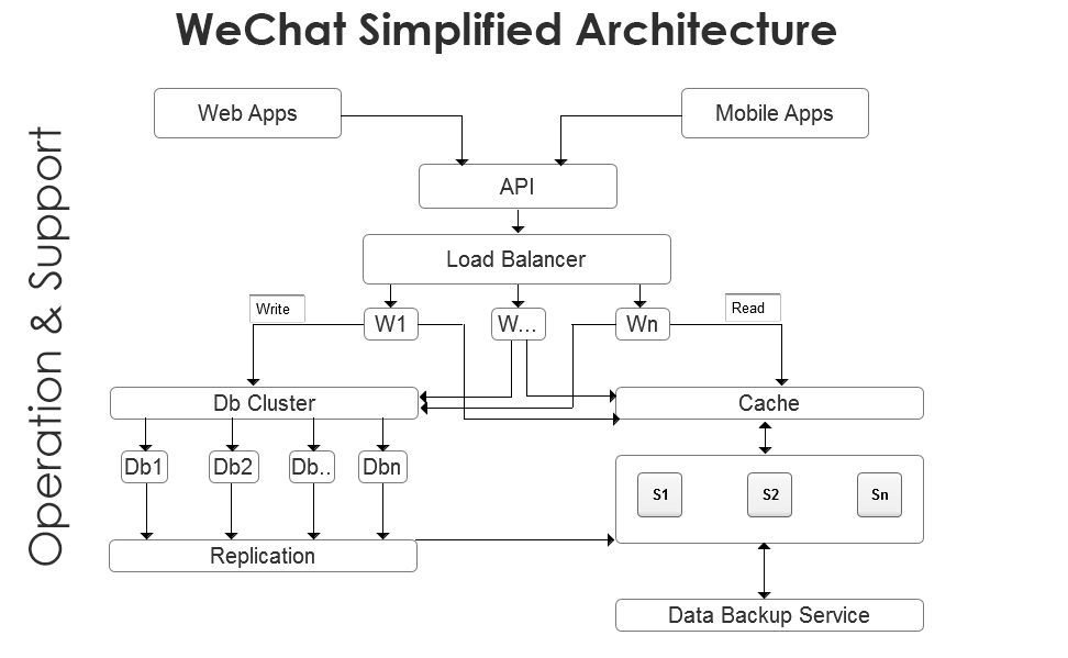WeChat Simplified architecture