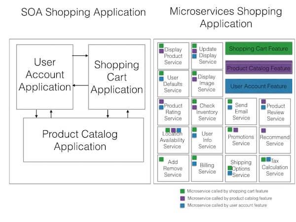 microservices-soa
