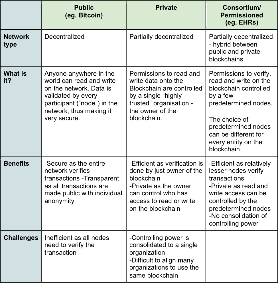 Comparison of different types of blockchains