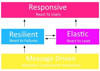 Reactive Programming with Java