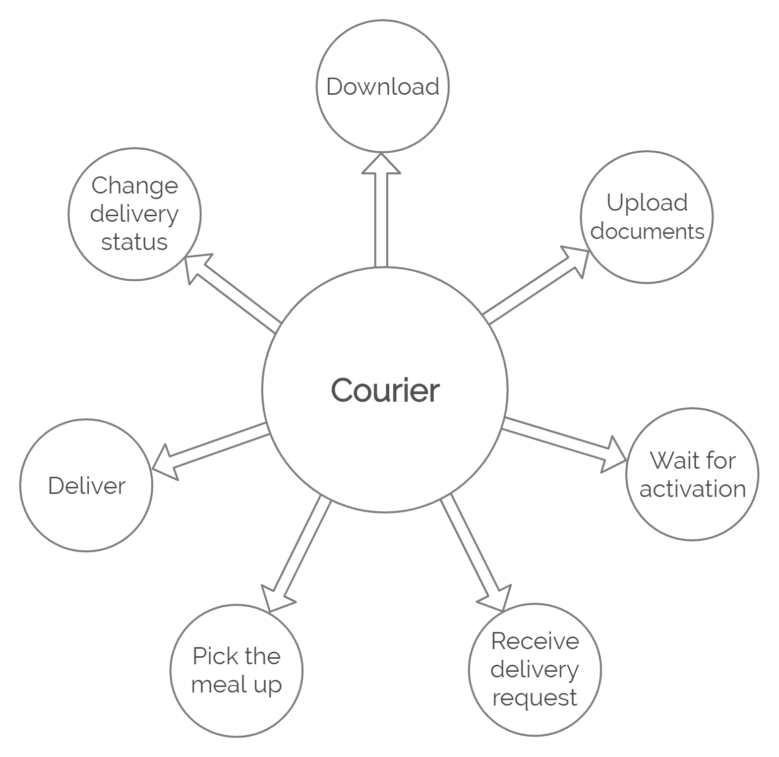 Courier's Actions