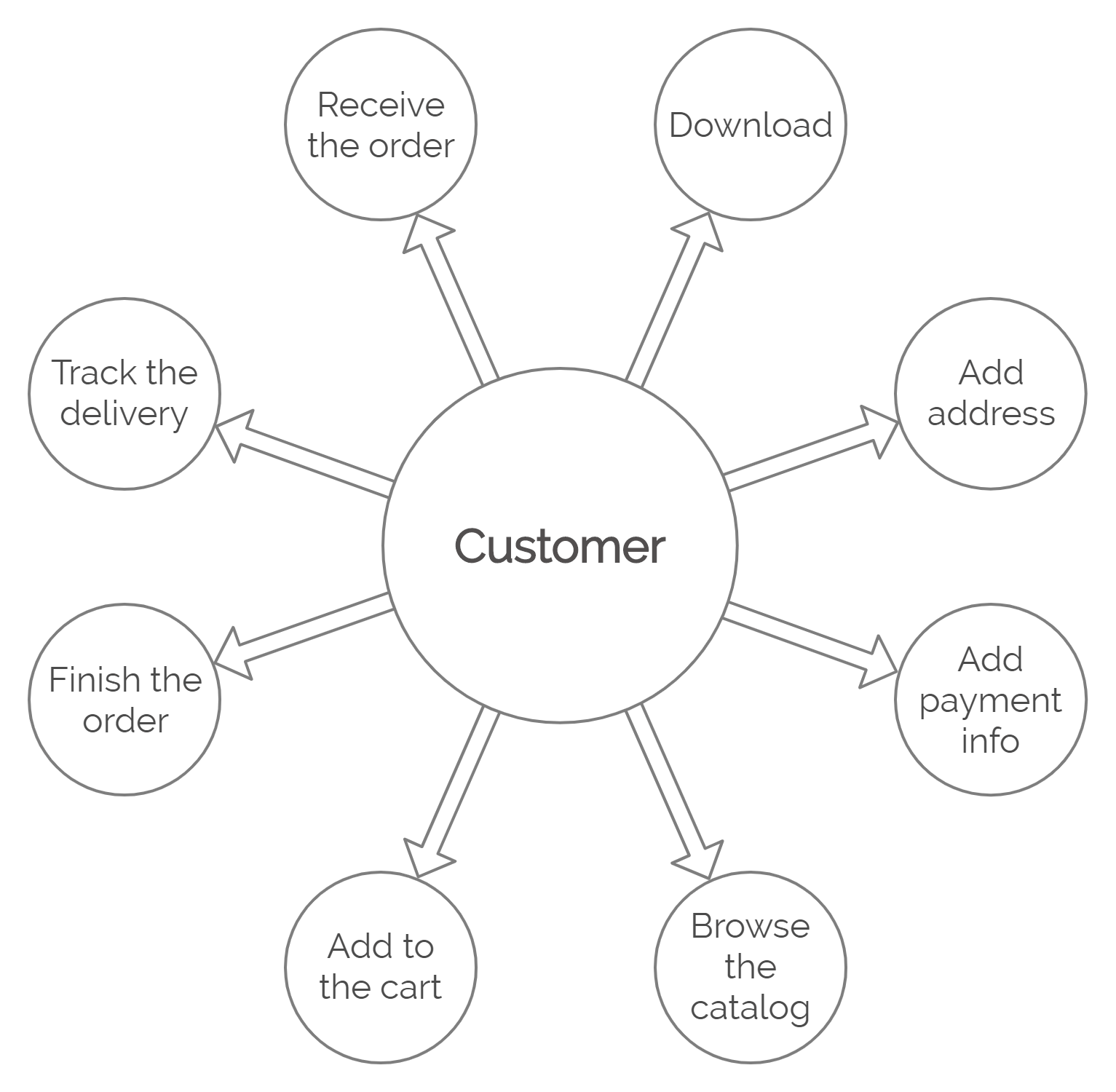 Customer's Actions