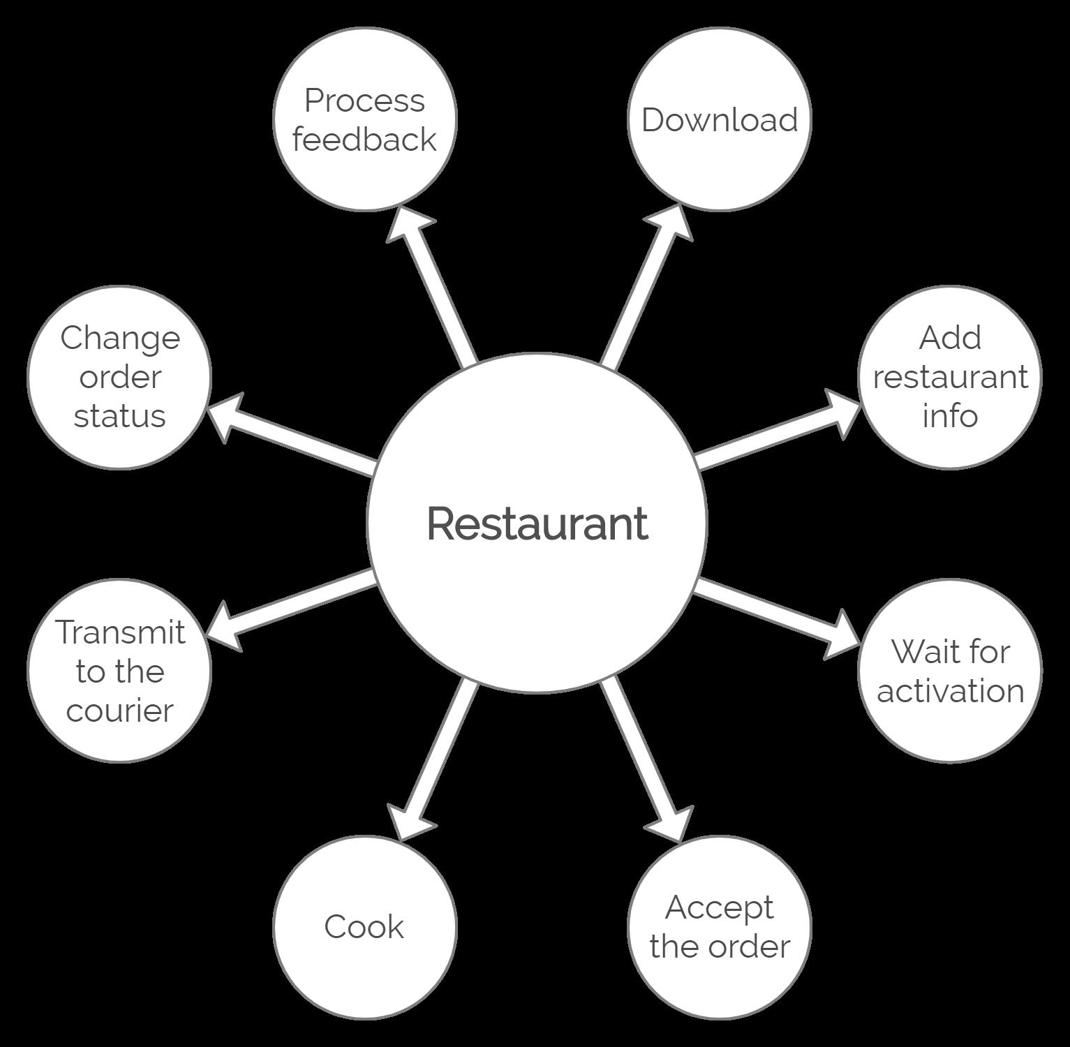Restaurant's Actions