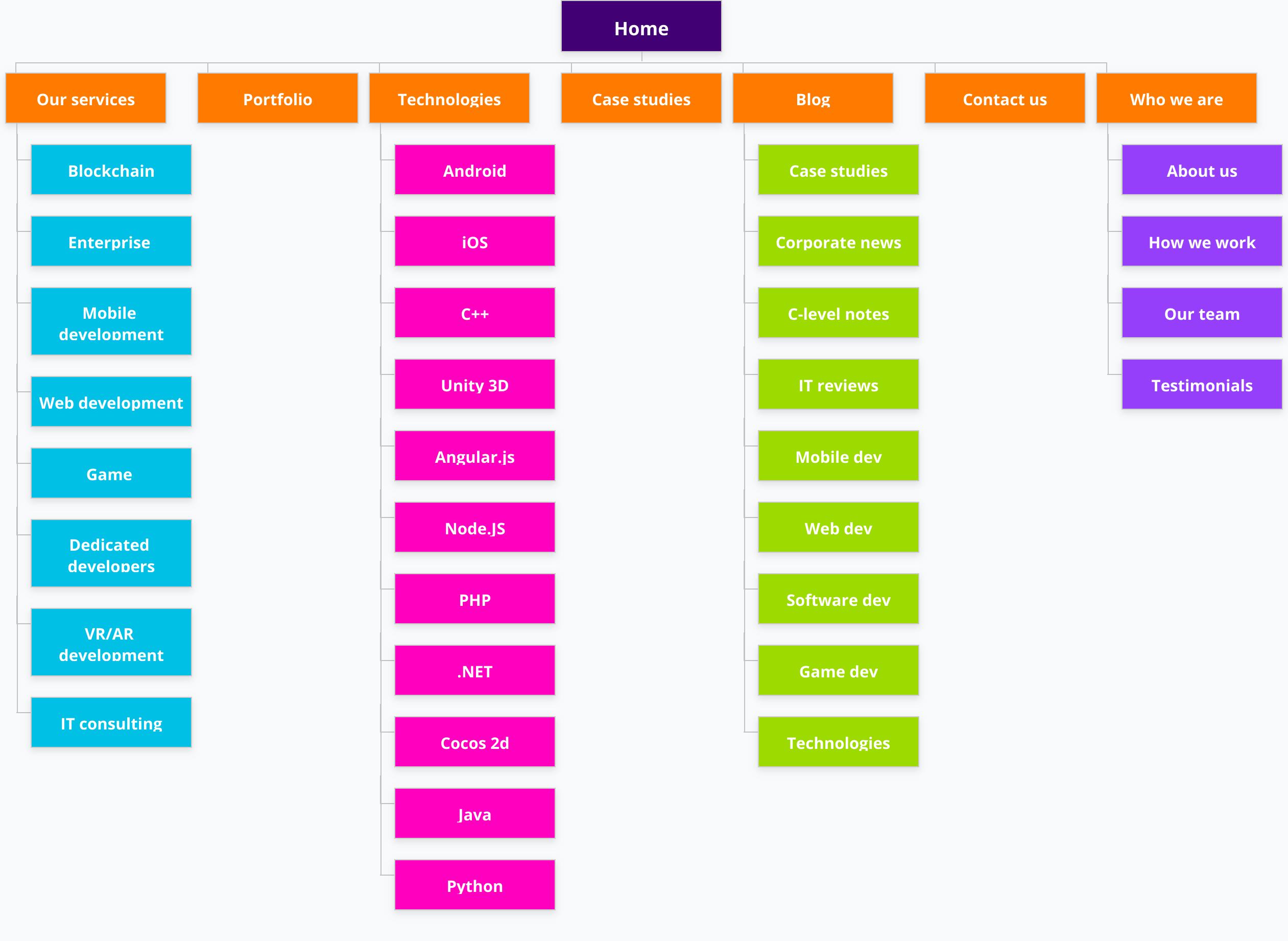 VironIT Sitemap