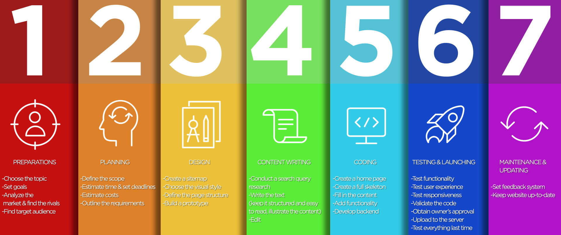Web Portal Development Checklist