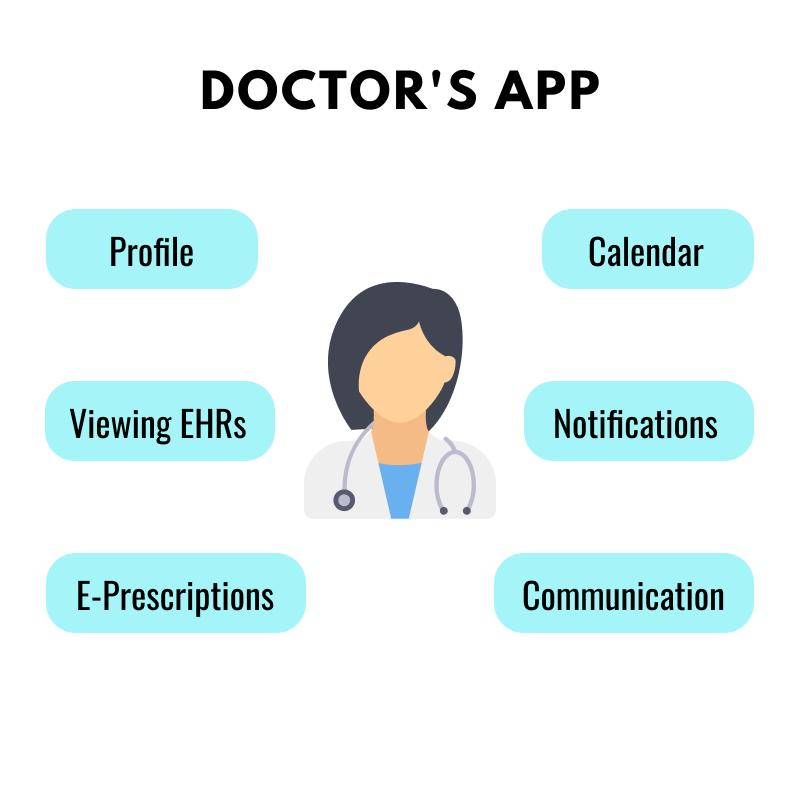 Telemedicine App Doctor's Features
