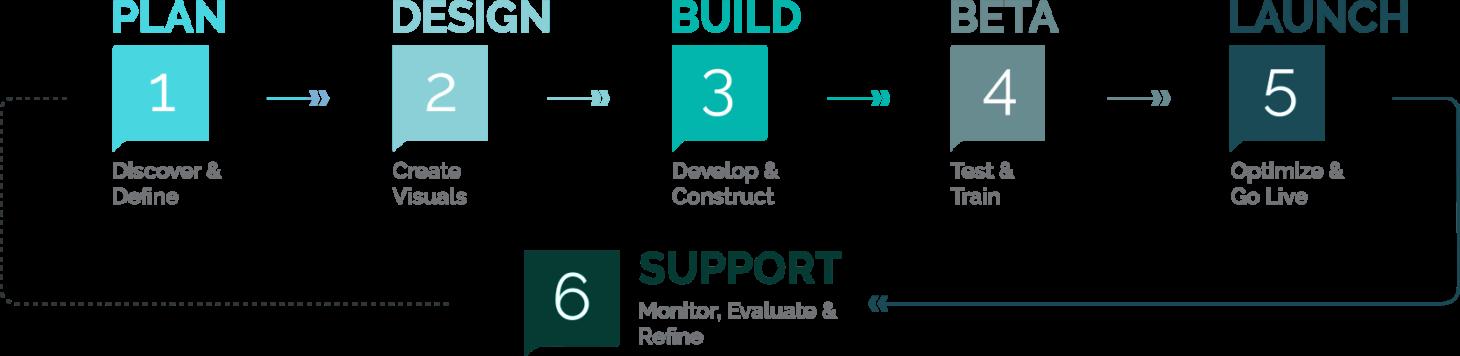 Web Design & Development Process