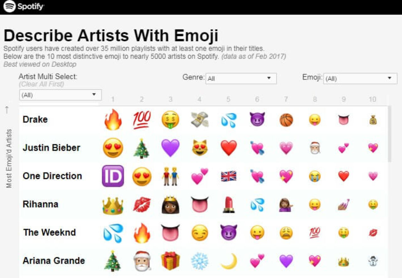 Describe Artists with Emoji