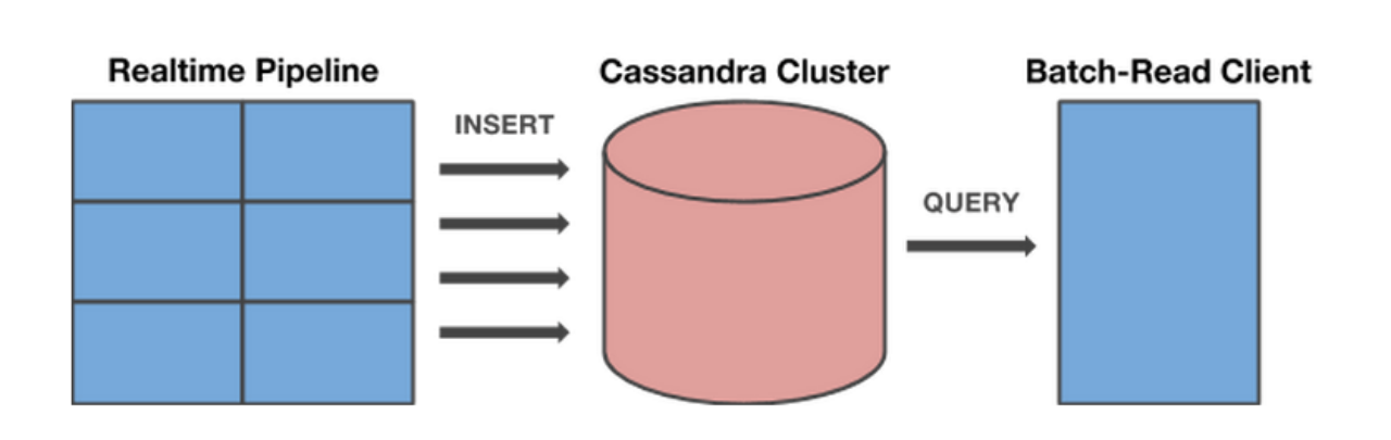 Cassandra clusters