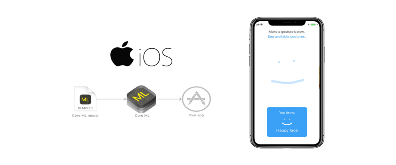Machine Learning in iOS