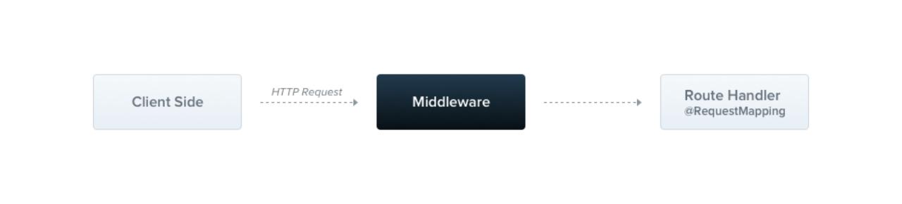 middlewares_1