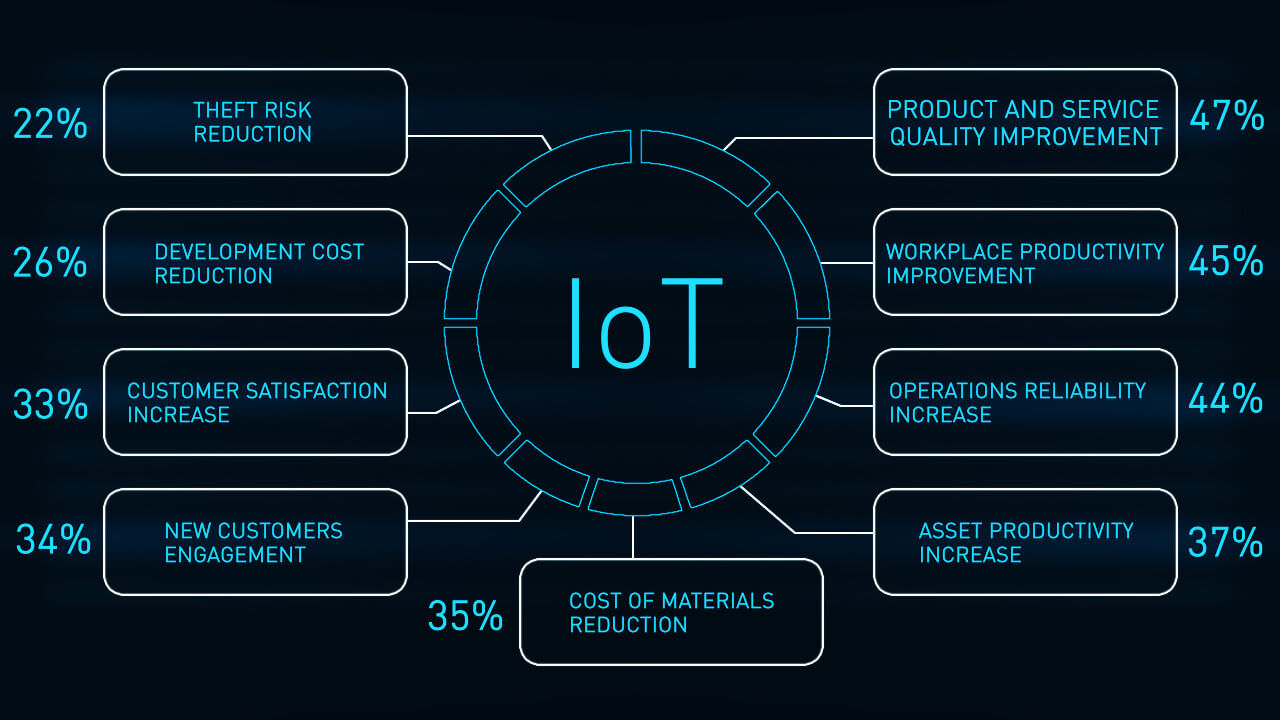 essential advantages by IoT systems