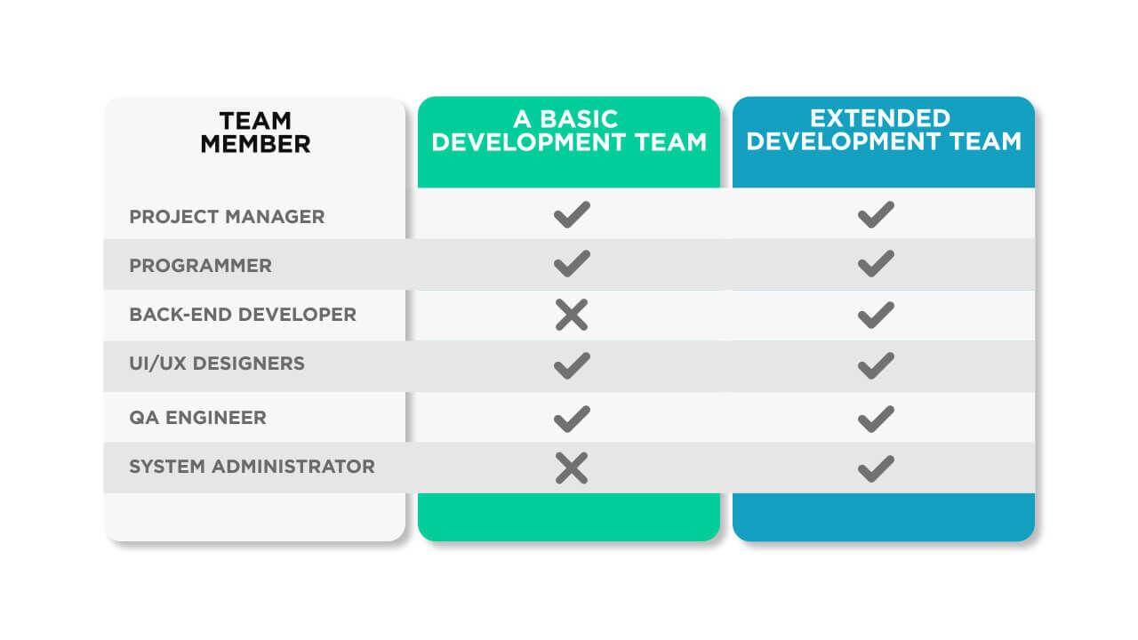 Developer Team