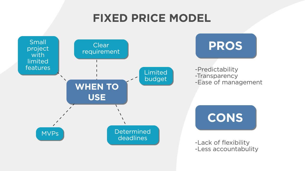 fixed-price model