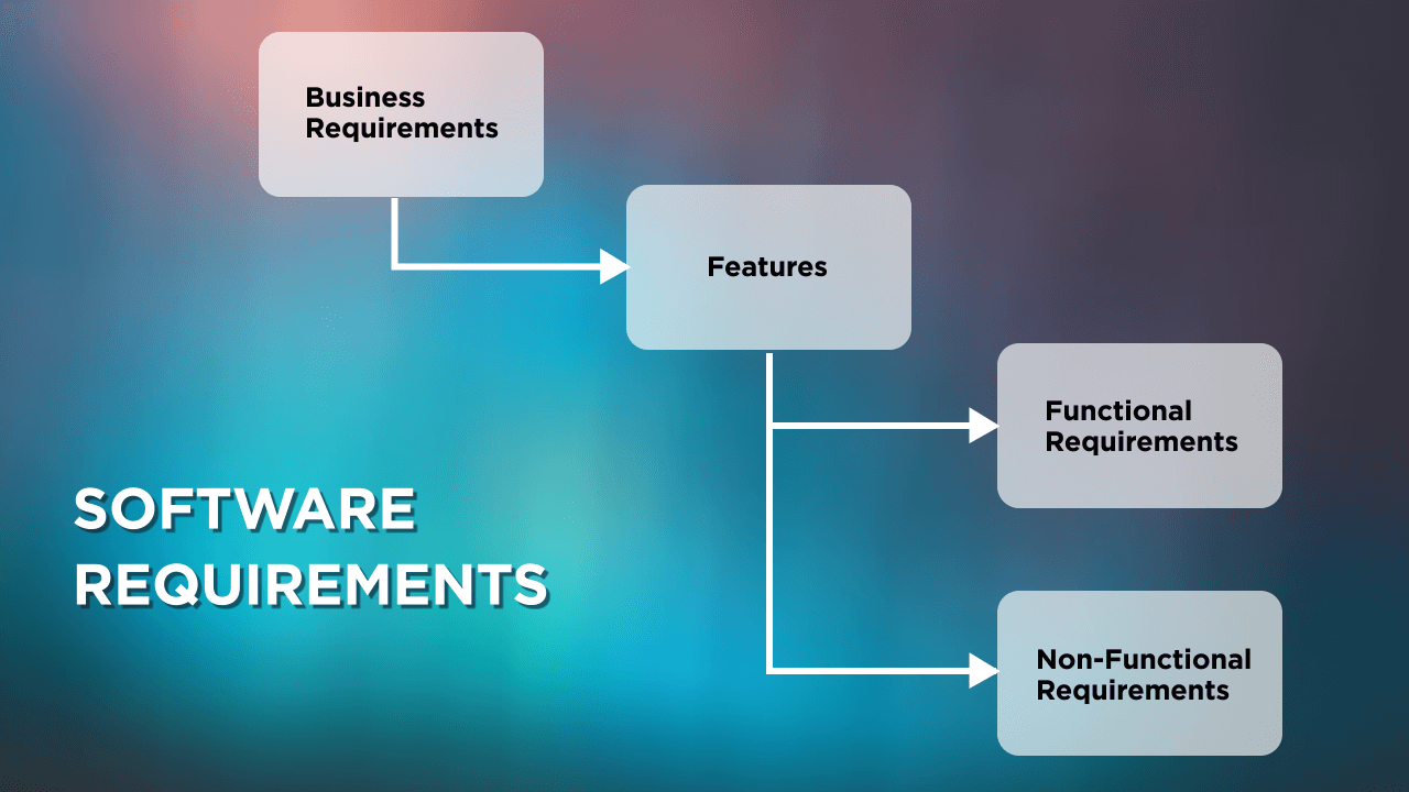Requirements Categories