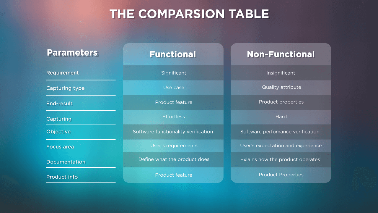 Difference Between Functional and Non-functional Requirements