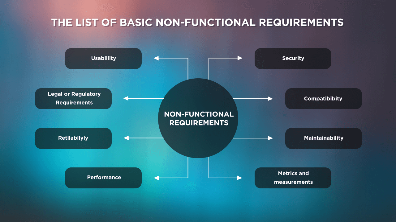 Non-functional Requirement