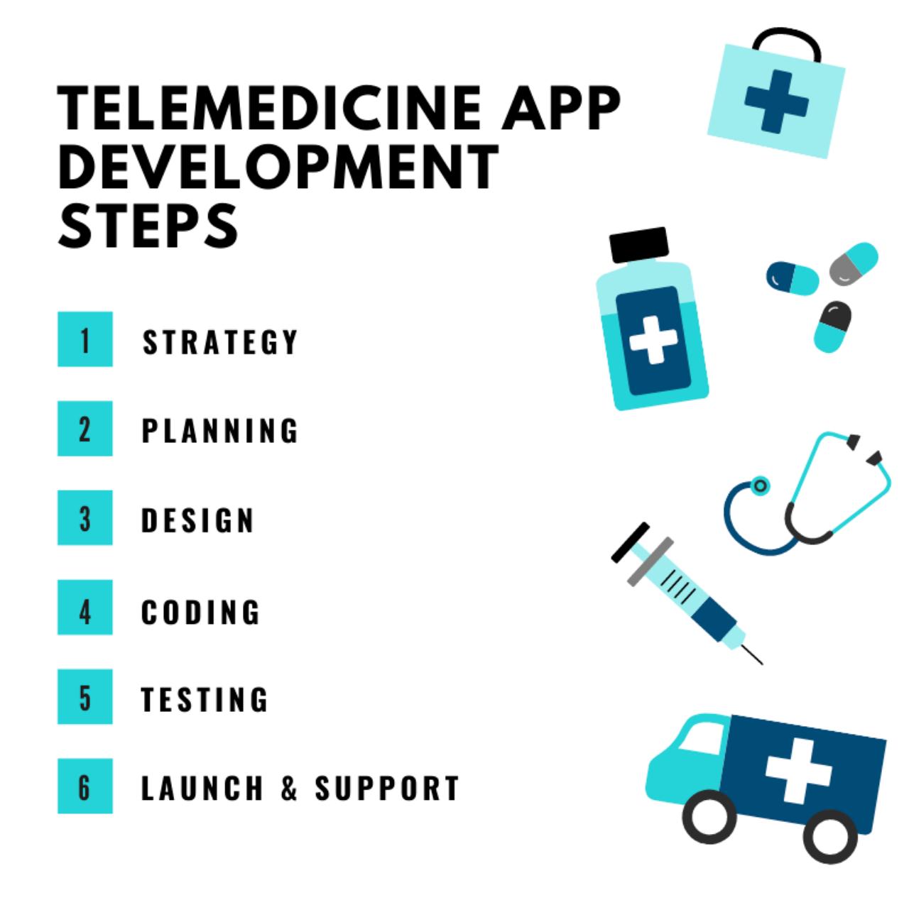 Telemedicine App Development Steps