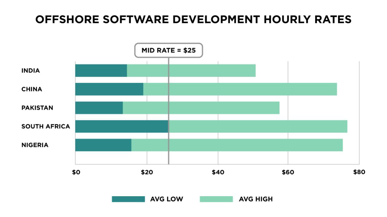 Offshore Software Development Rates