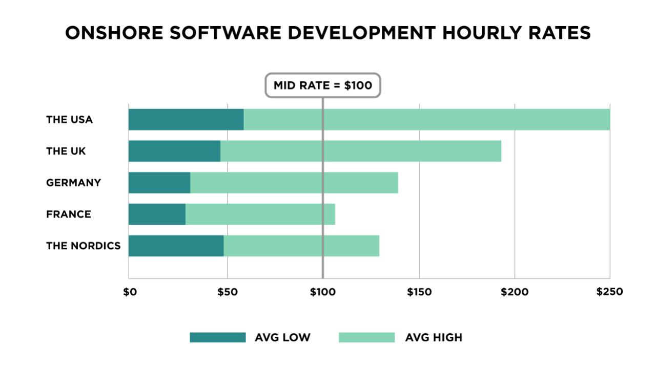 Onshore Software Development Rates