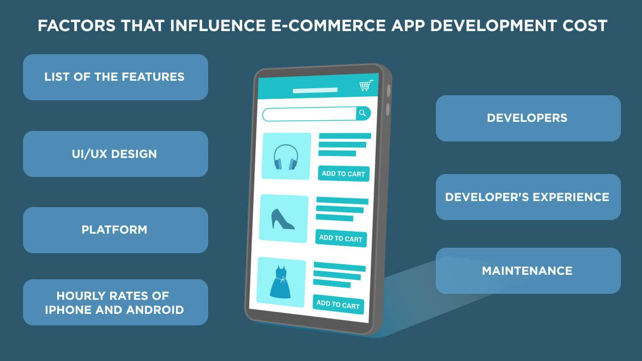 factors that influence e-commerce app development cost