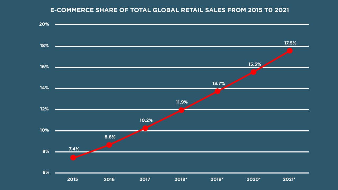 total retail sales