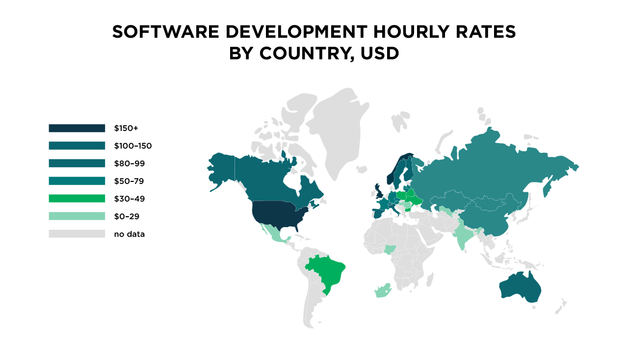 Software Development Rates By Country