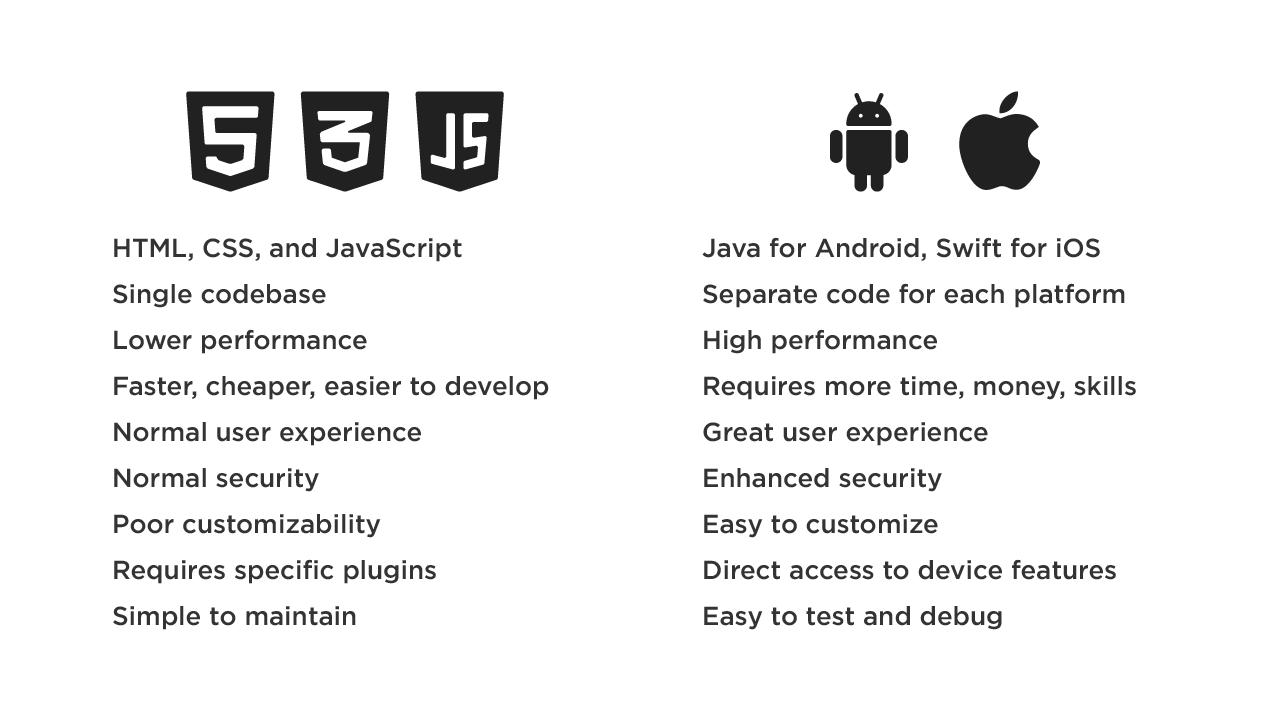 Native VS. Hybrid App Development