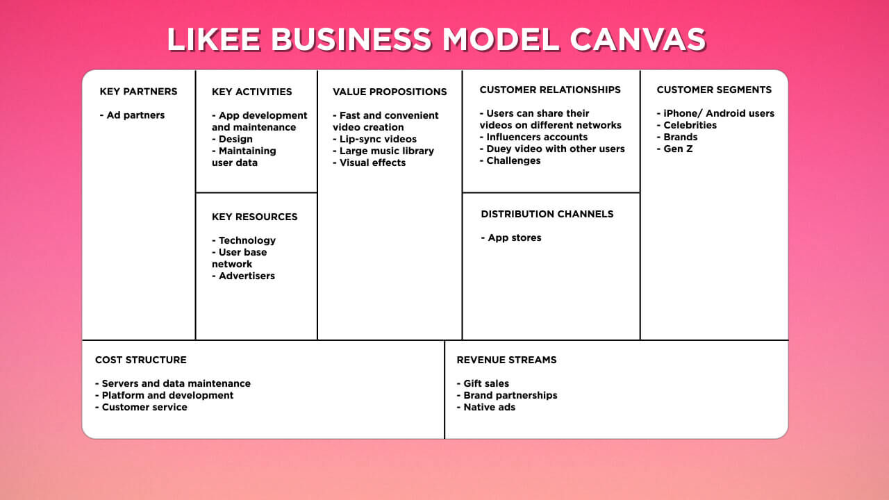 Likee Business Model Canvas